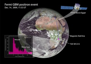 Fermi GBM Position Event